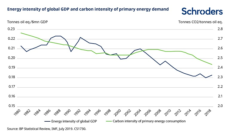 CS1730-energy-intensity-global-gdp.jpg