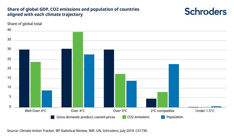 CS1730-GDP-emissions-population.jpg