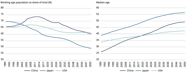 China's ageing population