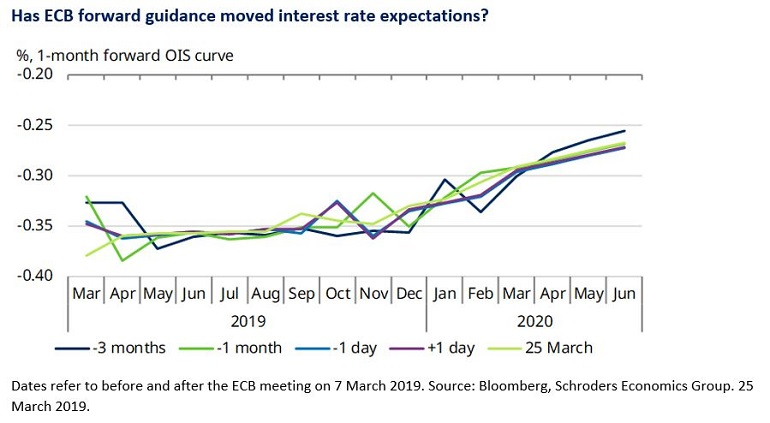 Chart of market expectations for eurozone interest rates