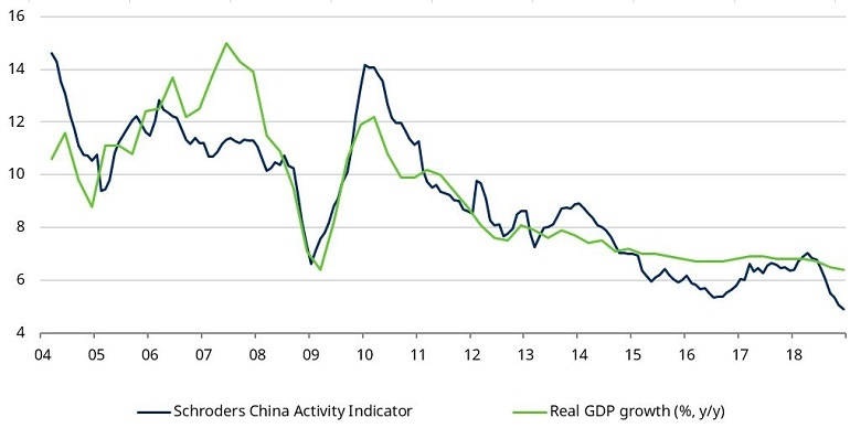 Schroders China activity indicator