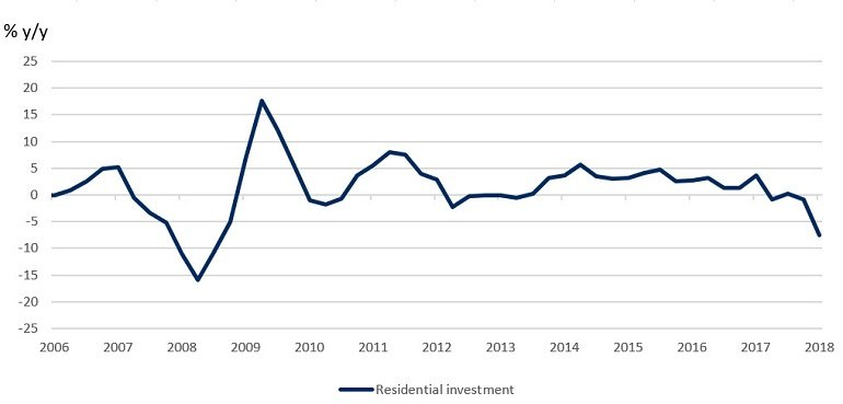 residential-investment-chart-4-v2.jpg