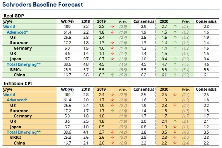 Table of GDP and inflation forecasts