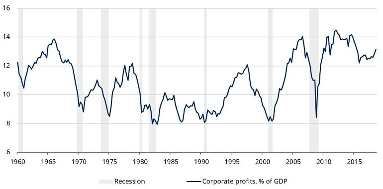 us-profits-as-percentage-of-gdp.jpg