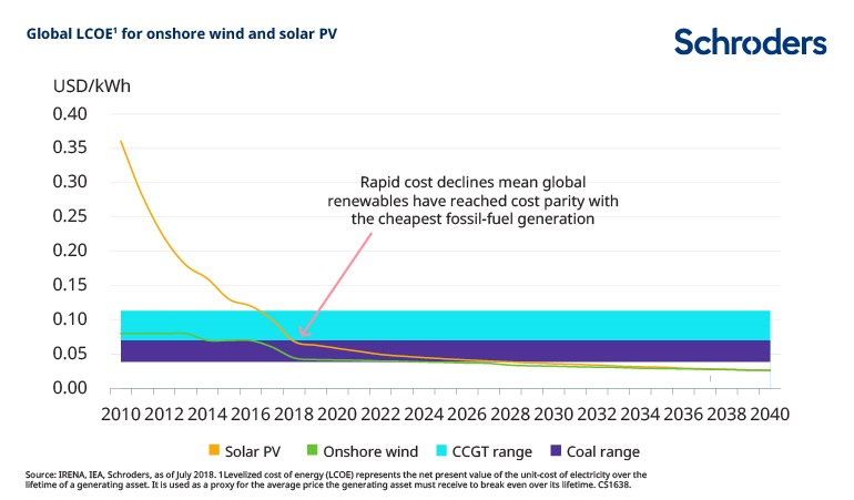 wind-and-solar-prices.jpg