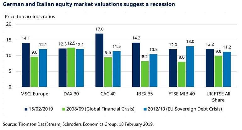 Chart of European equity market valuations