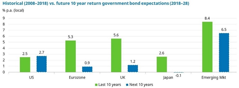 Figure-3-bond-returns.JPG