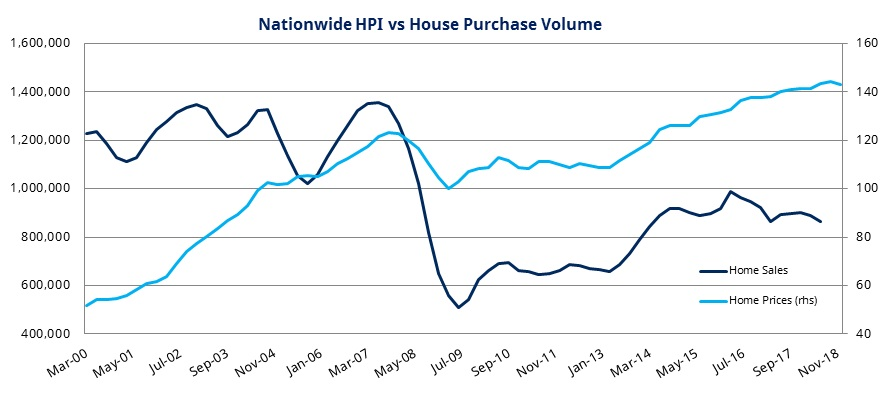 house_prices_versus_volume