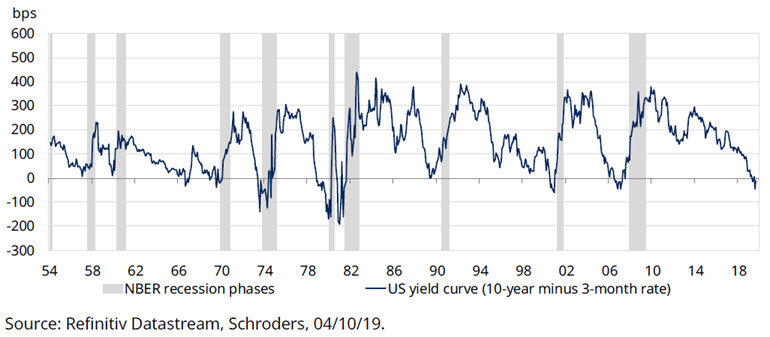 us-yield-curve-is-predicting-recession.jpg
