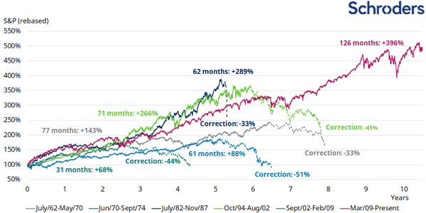 market_corrections_60s_to_present