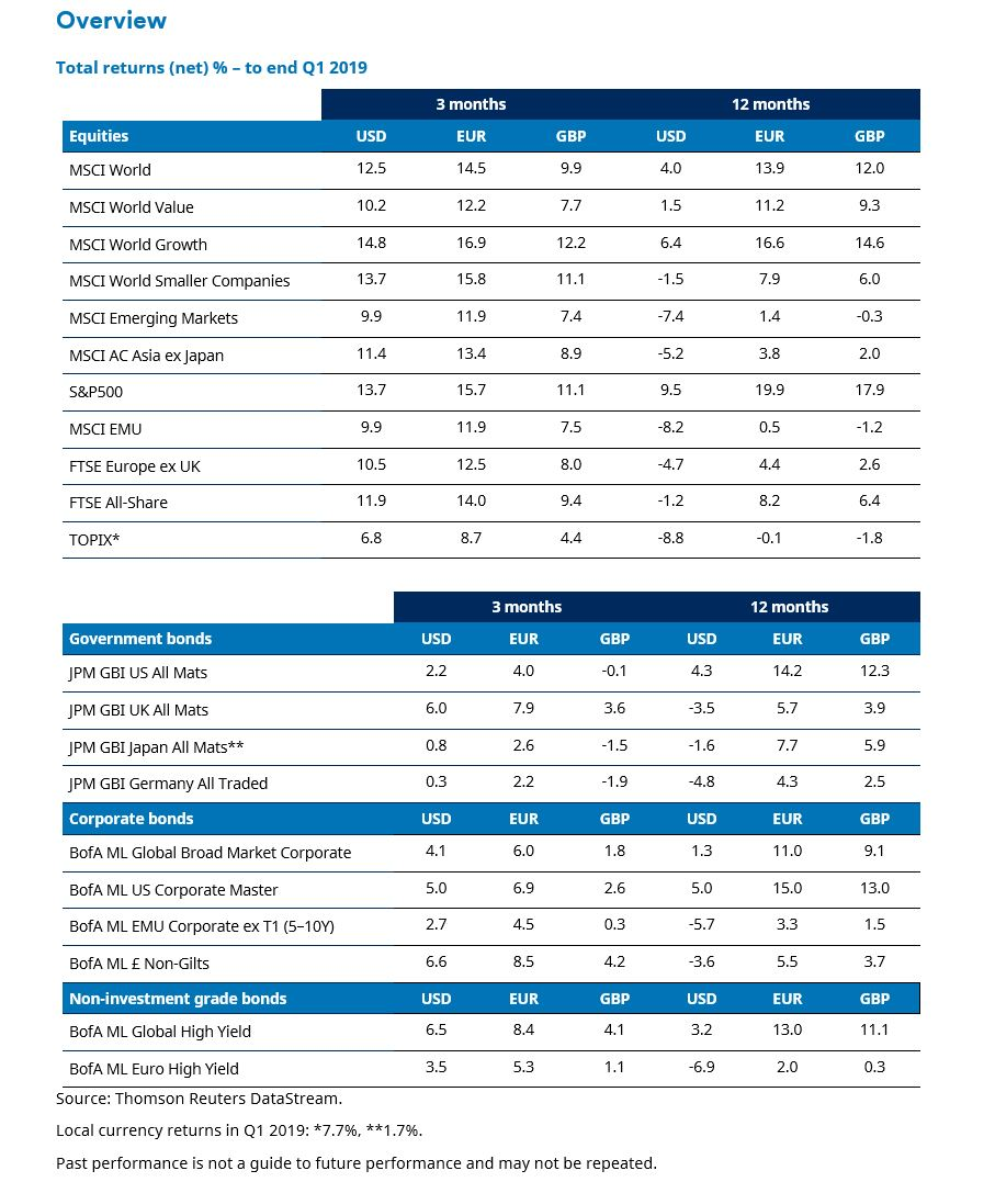 Table of market returns in Q1 2019