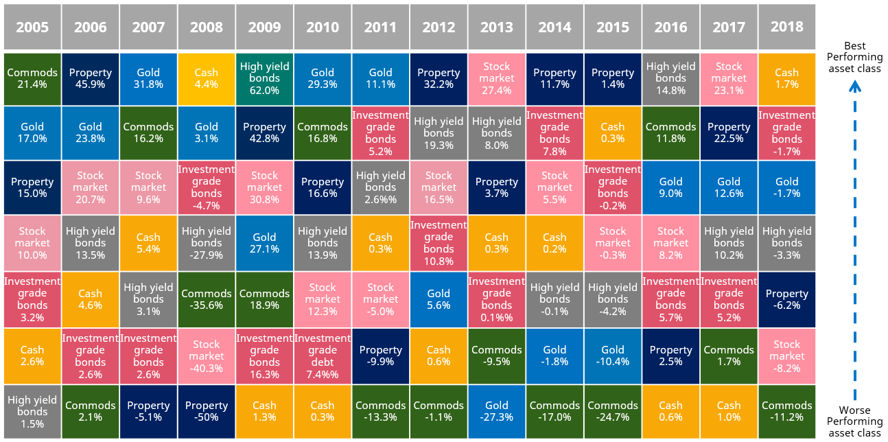 14 years of asset returns
