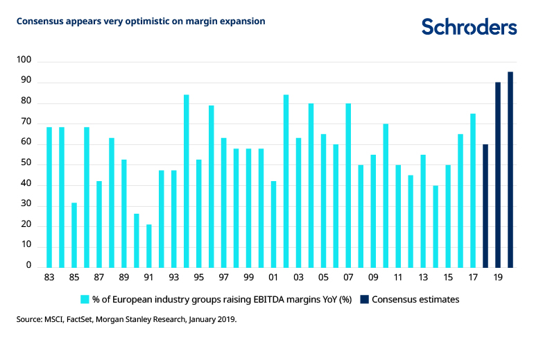 Five charts to gauge the environment for equities - Pensions - Schroders