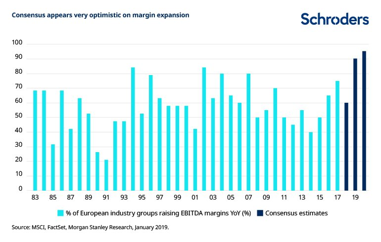 Five charts to gauge the environment for equities - Schroders global