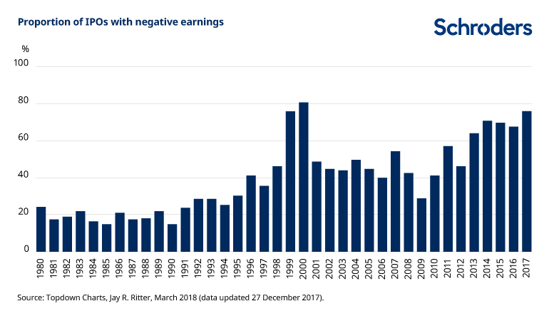 IPOs negative earnings