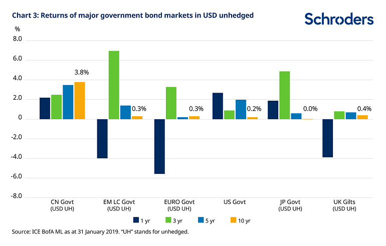 Returns on major government bonds