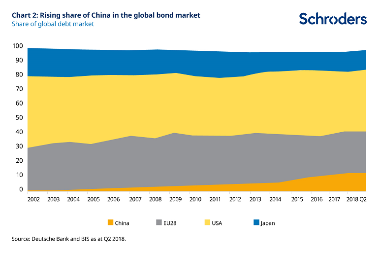 Rising share of China in the global bond market