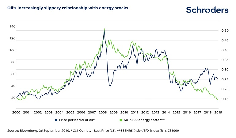 Oil-energy-stocks.jpg