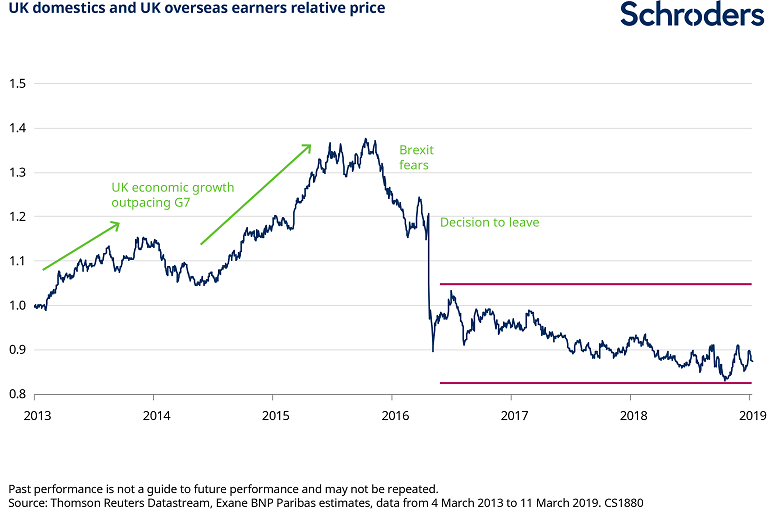UK_domestics_and_UK_overseas_earners_relative_price.png