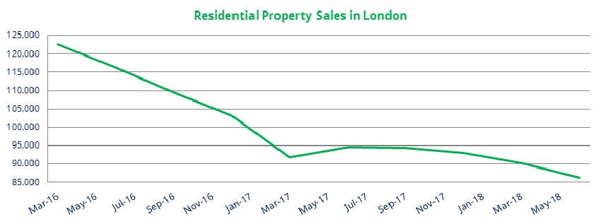 London_resi_house_sales