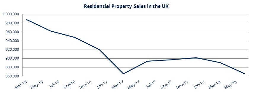 UK_resi_house_sales