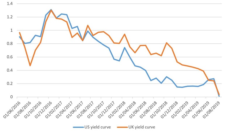 US-UK-Yield-curve.JPG