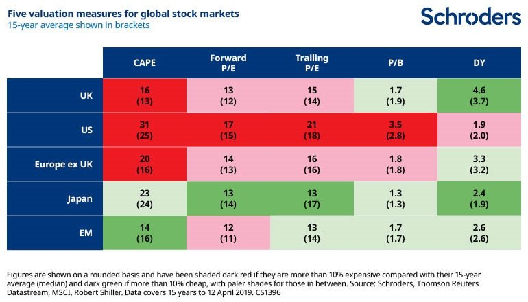 Stock-Market-Valuation-Table-Apr-2019-CS1396.jpg