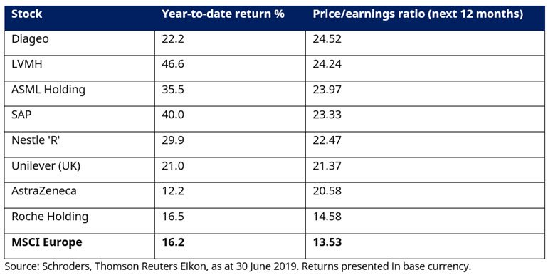 stock-ytd-return-valuation.jpg