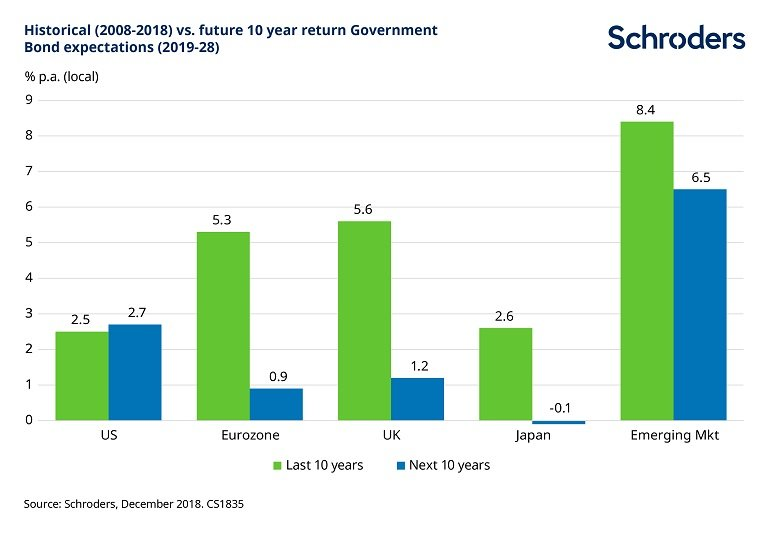 historic-and-forecast-govt-bond-returns-CS1835-Chart-1.jpg