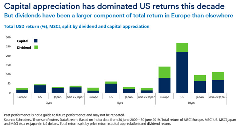 total-return-split-by-dividend-and-cap-app-chart-3.jpg