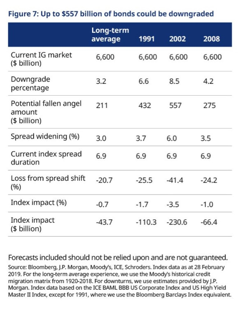 Downgrade-risks-to-corporate-bonds.jpg