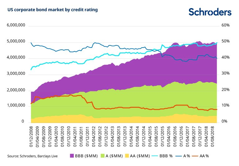 US-corp-bond-market-by-credit-rating