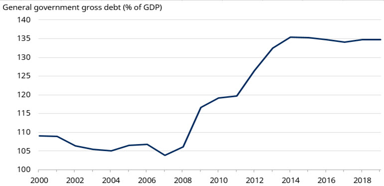 italy-government-debt-to-gdp.jpg