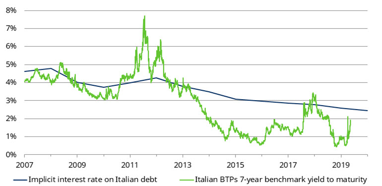 italy-interest-rate-on-debt-and-ytm.jpg