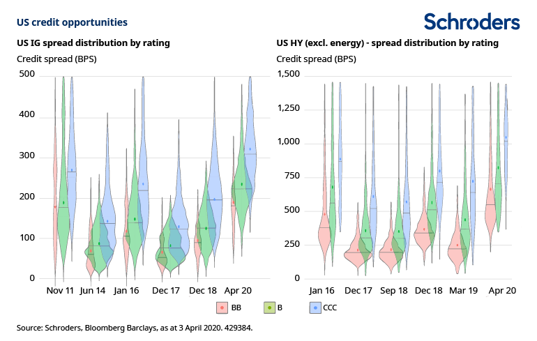 US-credit-spread-distribution-by-rating.png
