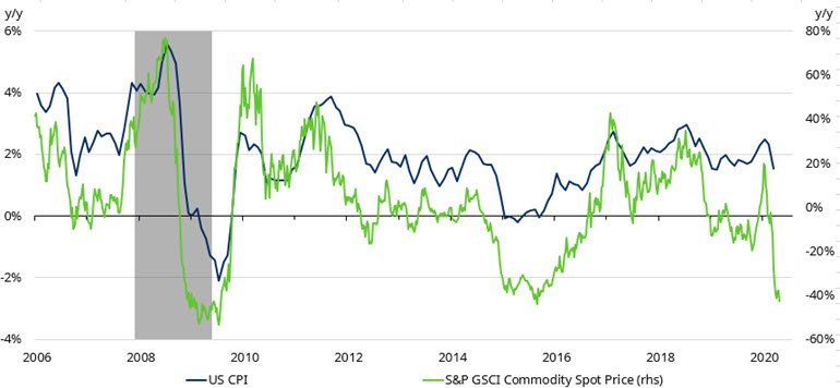fading-recovery-us-cpi-and-commodities.jpg
