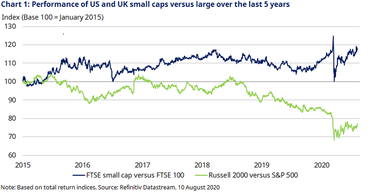 chart-1-performance-of-us-and-uk-small-caps.png