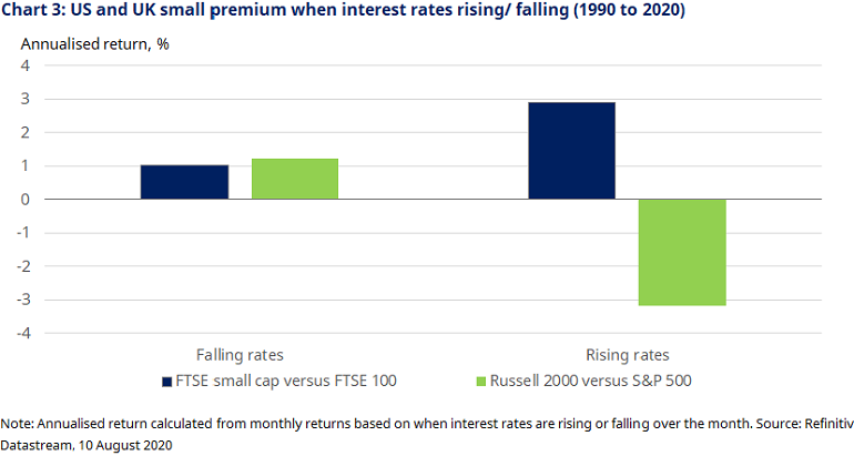 chart-3-uk-and-uk-small-premium.png
