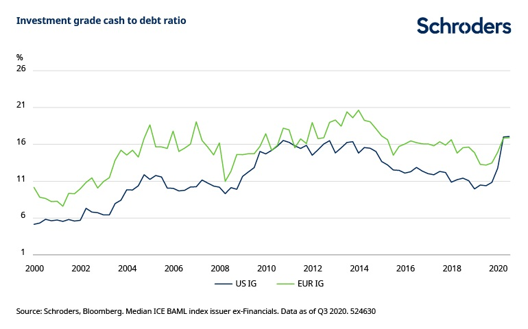 Chart3-Can-companies-shake-covid-Investment-grade-cash-to-debt.jpg