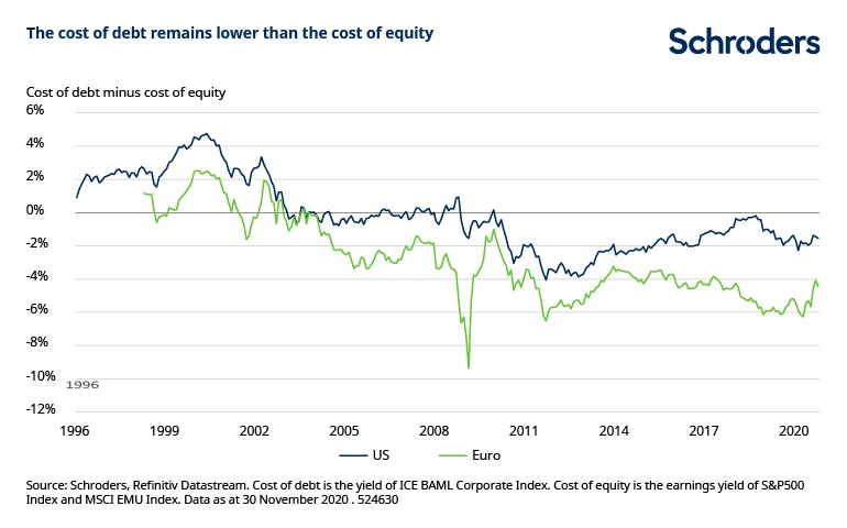 Chart4-Can-companies-shake-covid-cost-of-debt-lower.jpg