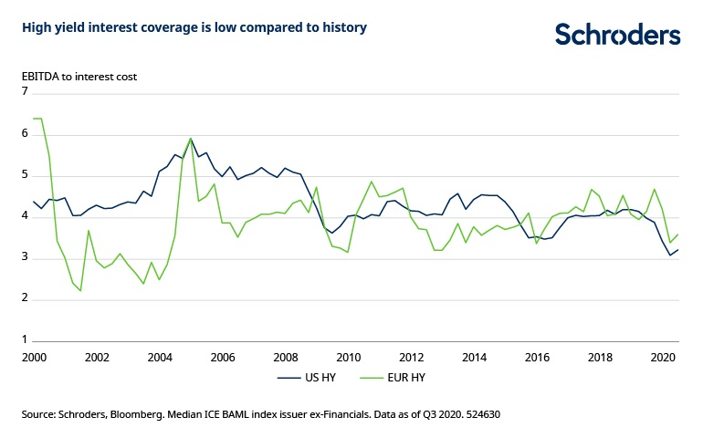 Chart5-Can-companies-shake-covid-high-yield-coverage-low.jpg
