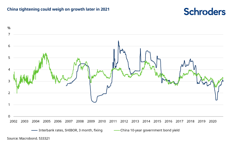 China-tightening-could-weigh-on-growth.png