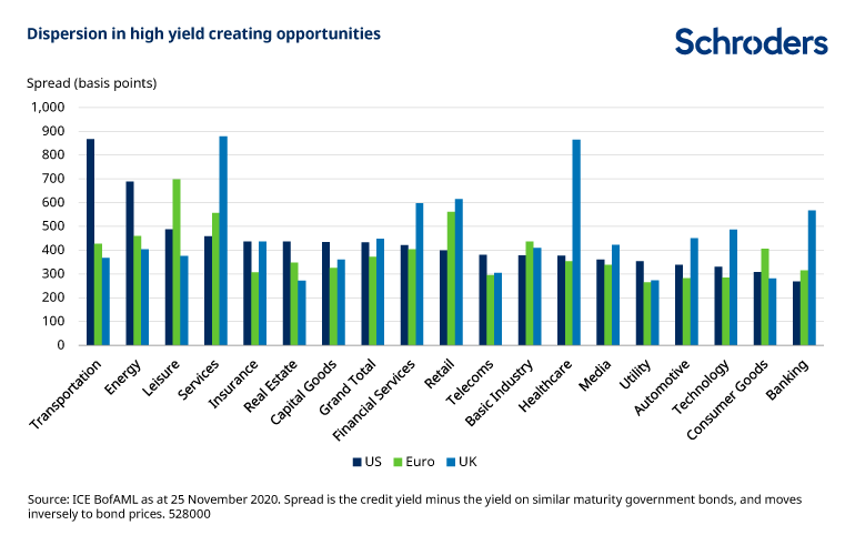 Dispersion-across-high-yield-sectors.png
