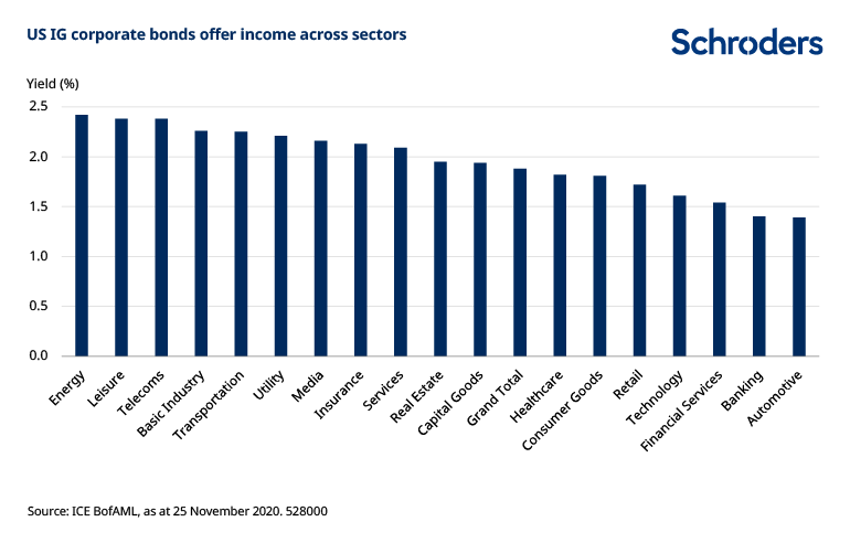 US-IG-income-opportunities-across-sectors.png