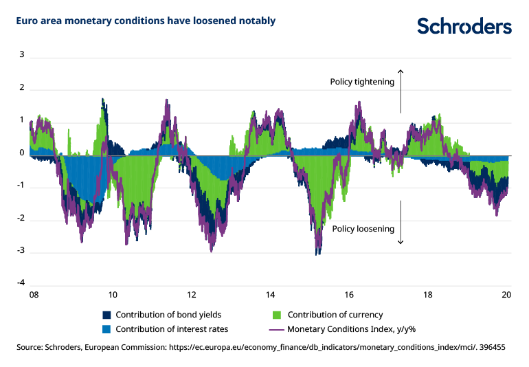 Euro-area-monetary-conditions-have-loosened-notably.png