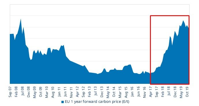 Carbon_prices_2020.jpg