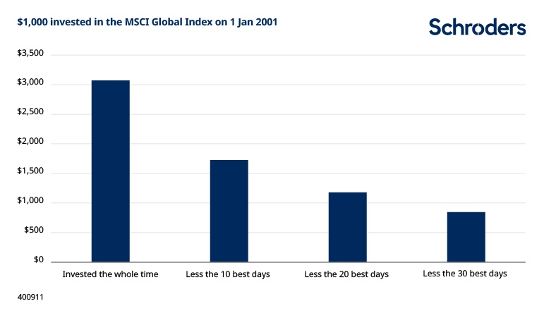 Time-in-the-market-global-msci-chart1-400911.jpg