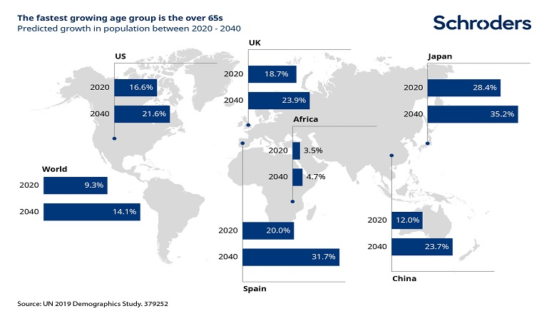 fastest-growing-age-group-chart.jpg