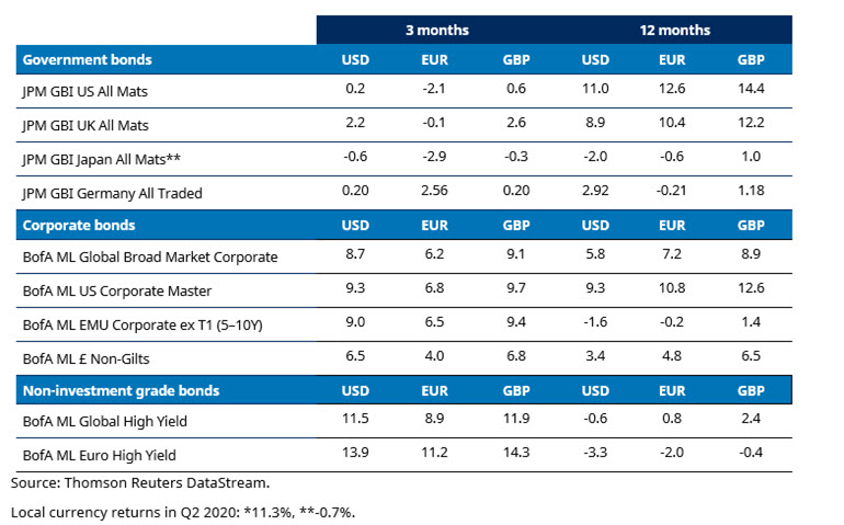 Market review schroders investment charlie spiring investment industry of canada