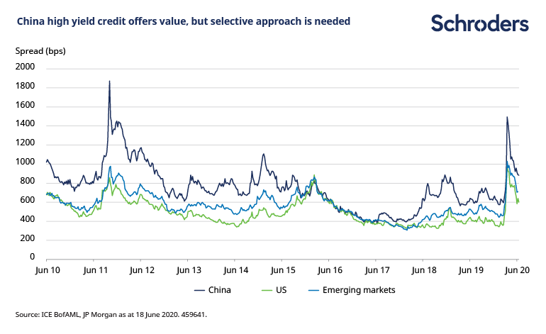 China-high-yield-offers-selective-value.png